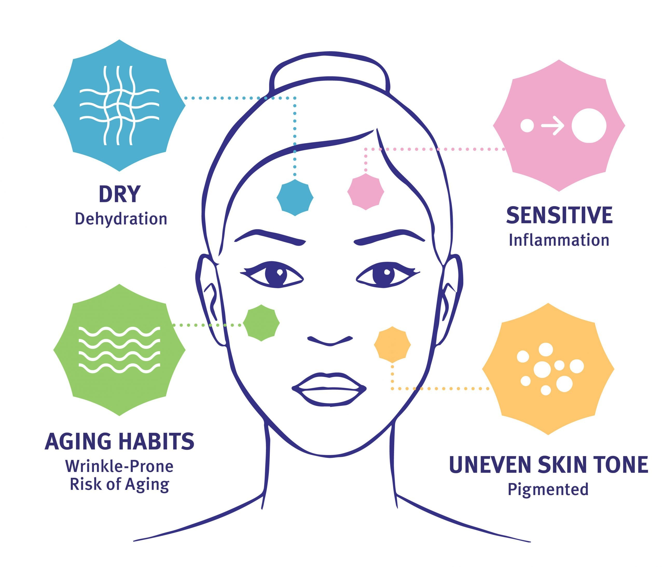 Skin Type Solutions Female Graphic Type 3 Skin